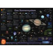 Planet Poster Editions Saules sistēmas plakāts